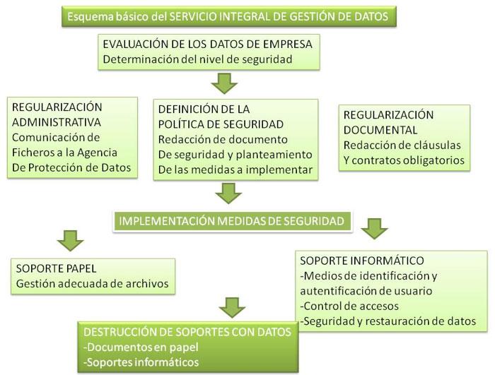 esquema-datos